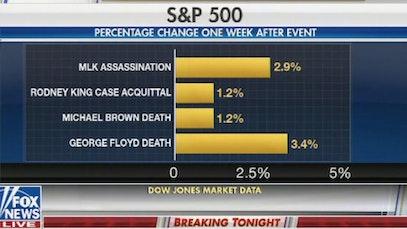 fox news graphic stock market black